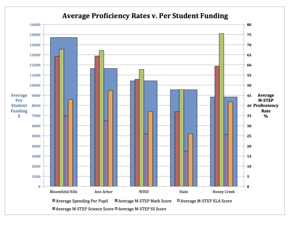 Average Proficiency Rates v Per Student Funding